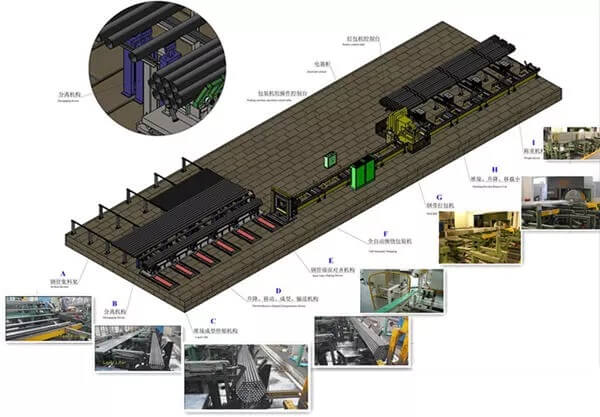 Automatic Steel Pipe Packing line with Strapping Machine and bundling machine